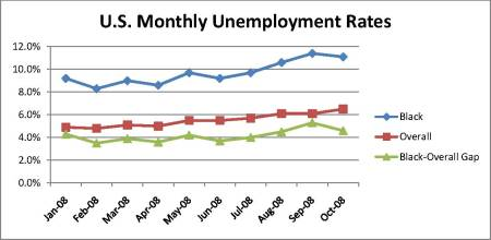 us-monthly-unemployment-rate-chart