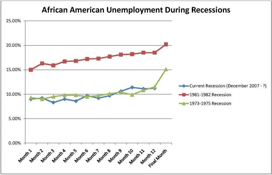 blackunemployment