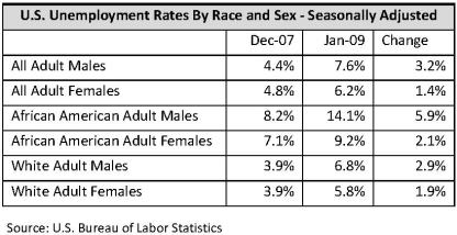 unemployment-sex-race1